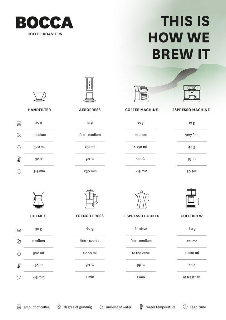 Brew Guide Green