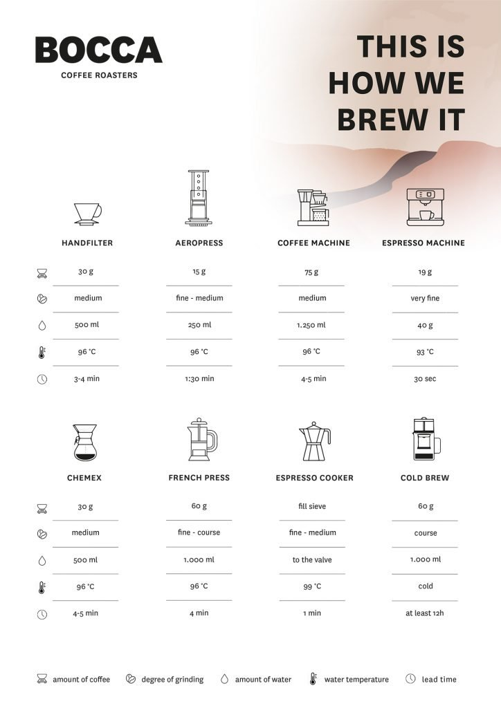Brew Guide Red