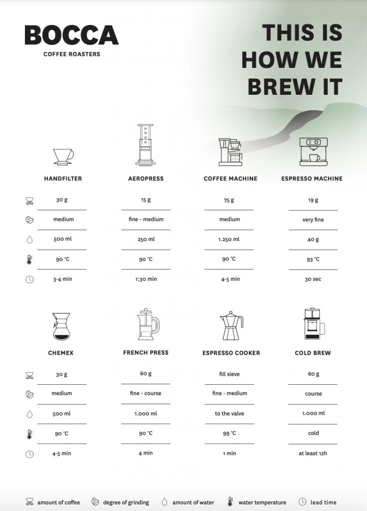 brewguide groen